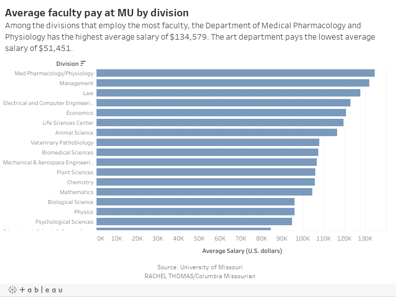 Data show MU faculty salaries lowest in the humanities