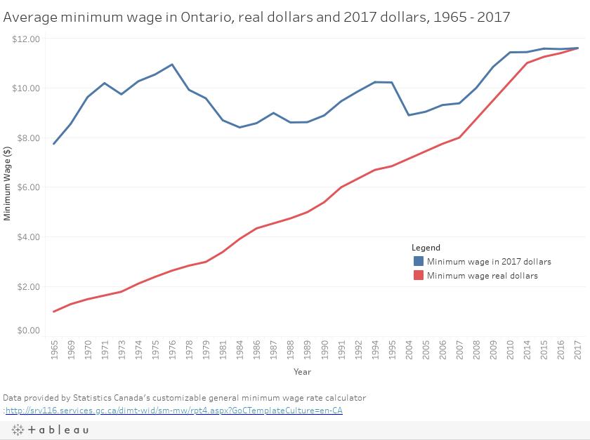 Average Minimum Wage