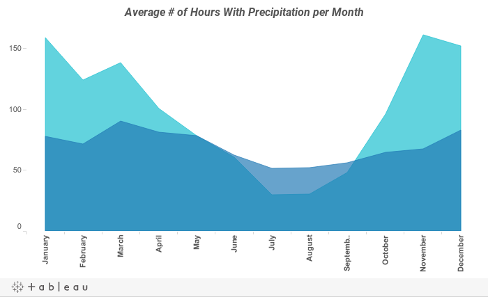 Average # of Hours With Precipitation per Month