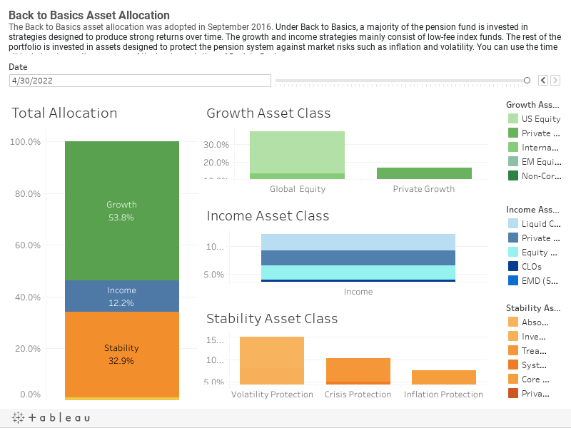 B2B Asset Allocation