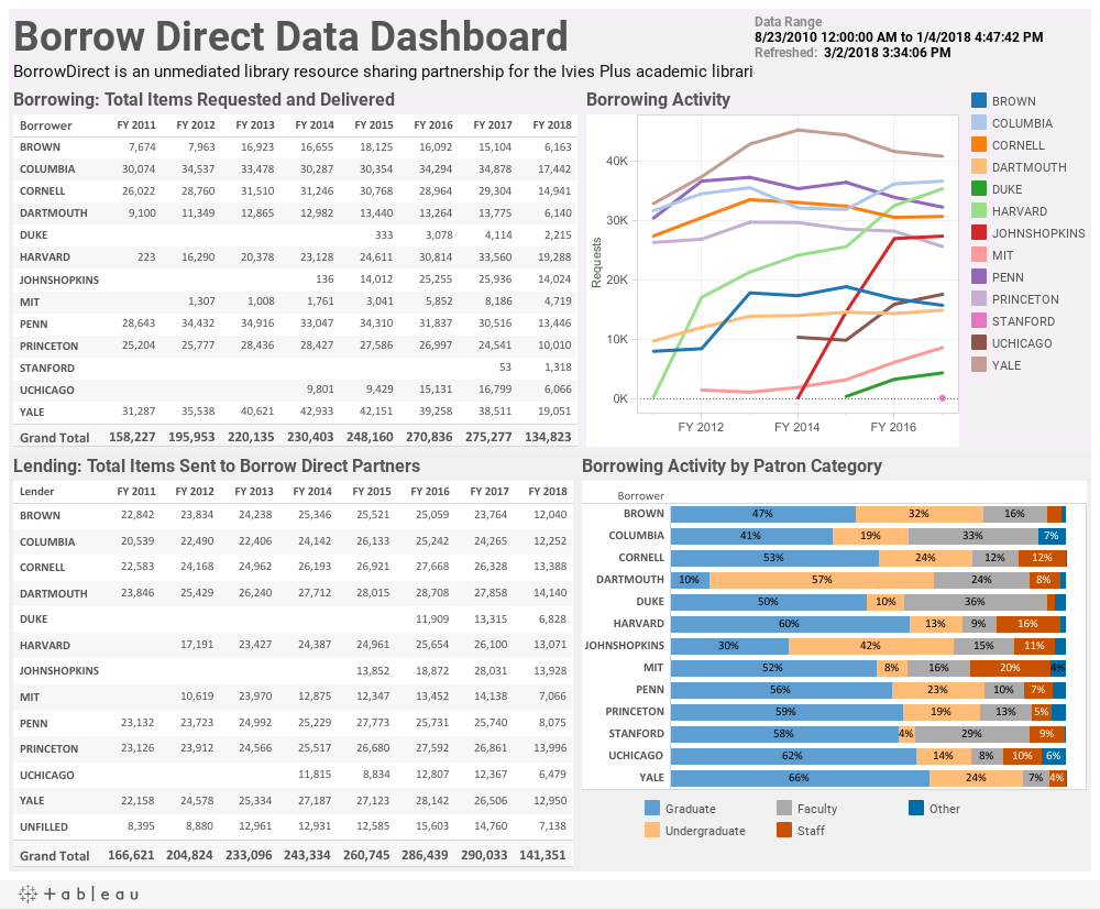 BD Data Dashboard