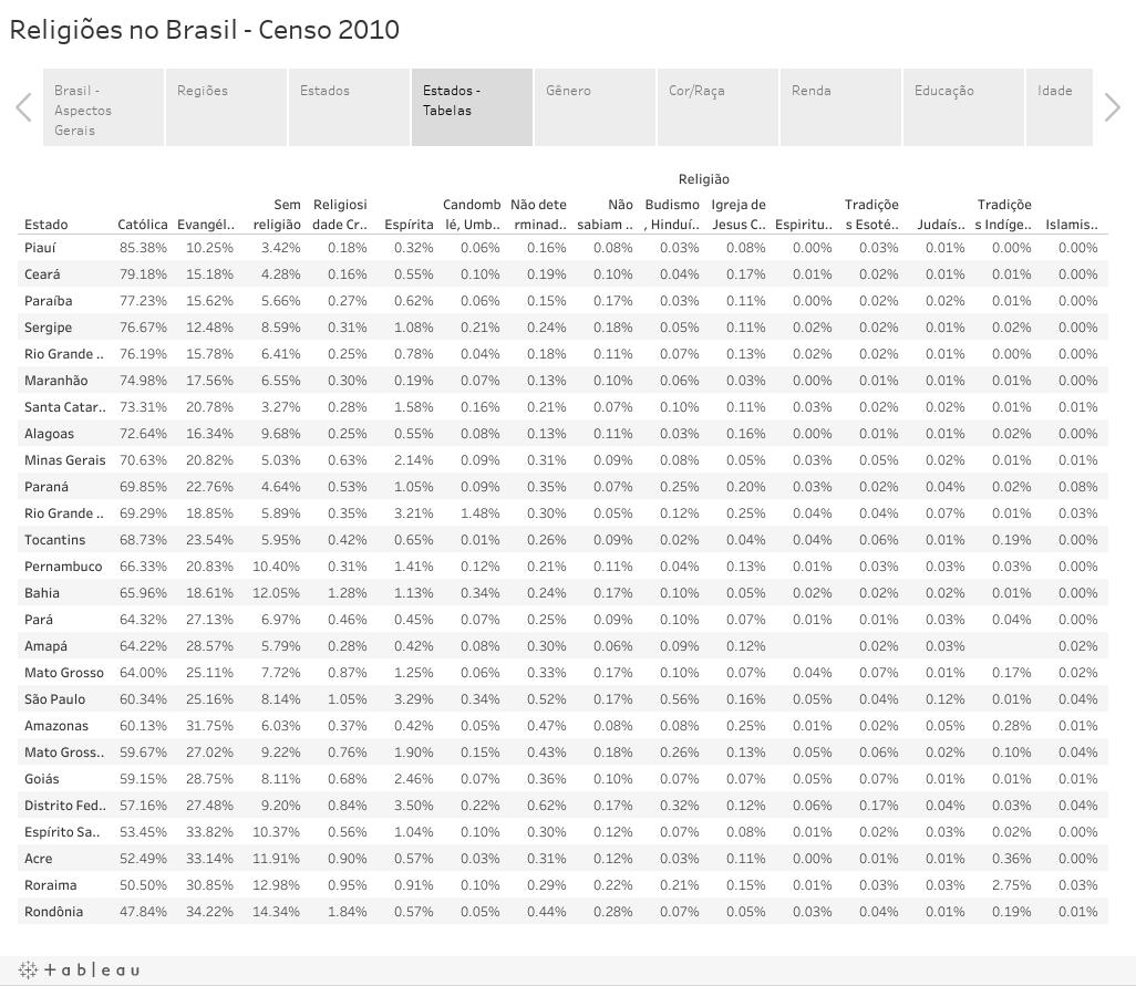 Religiões no Brasil - Censo 2010