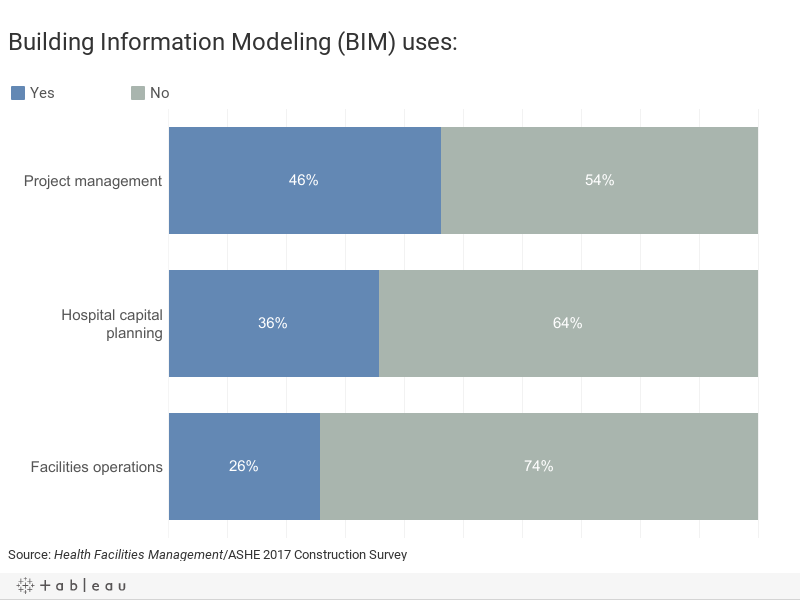 Building Information Modeling (BIM) uses: