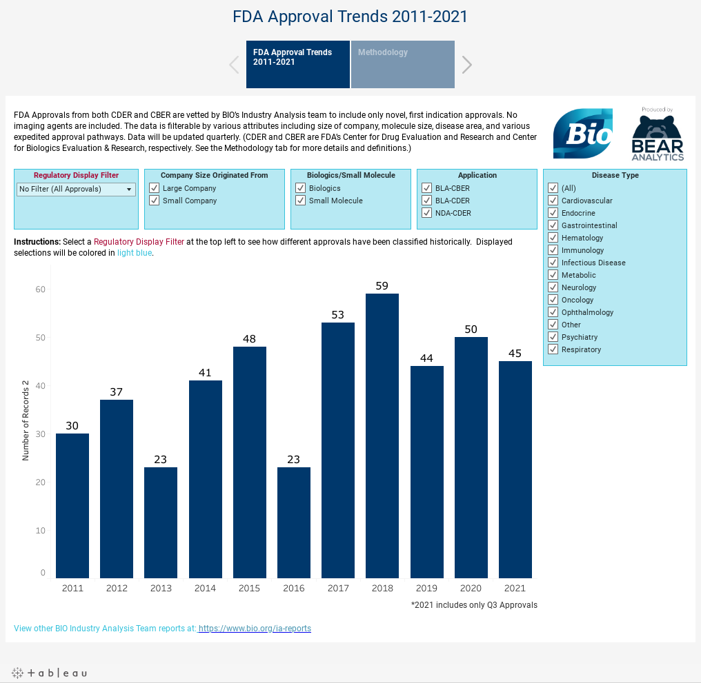 FDA Approval Trends 2011-2020