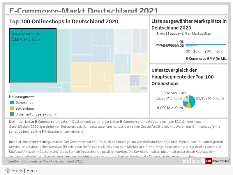 Top-100-Onlineshops in Deutschland 2020