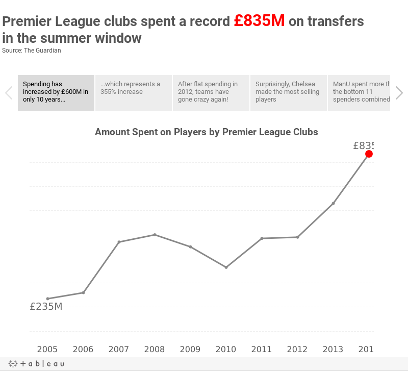 Premier League clubs spent a record £835M on transfers in the summer windowSource: The Guardian
