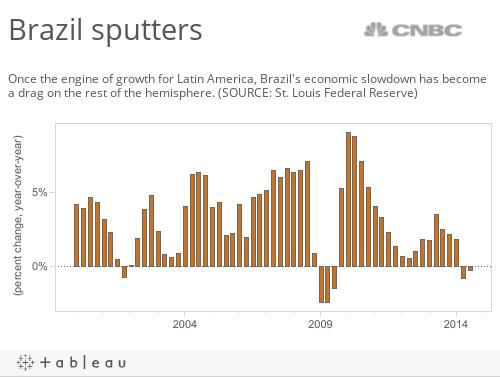 Brazils' slowdown
