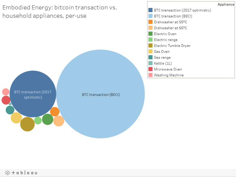 Embodied Energy: bitcoin transaction vs. household appliances, per-use