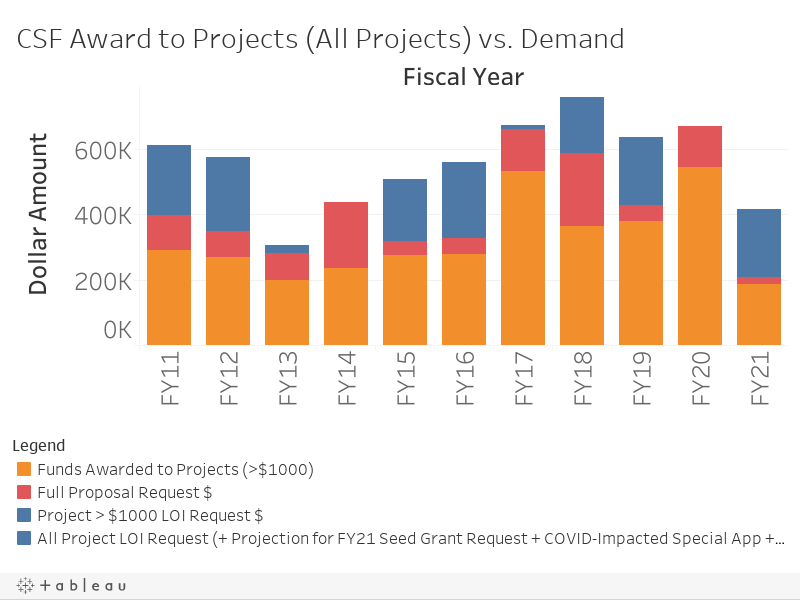 CSF Award to Projects (All Projects) vs. Demand