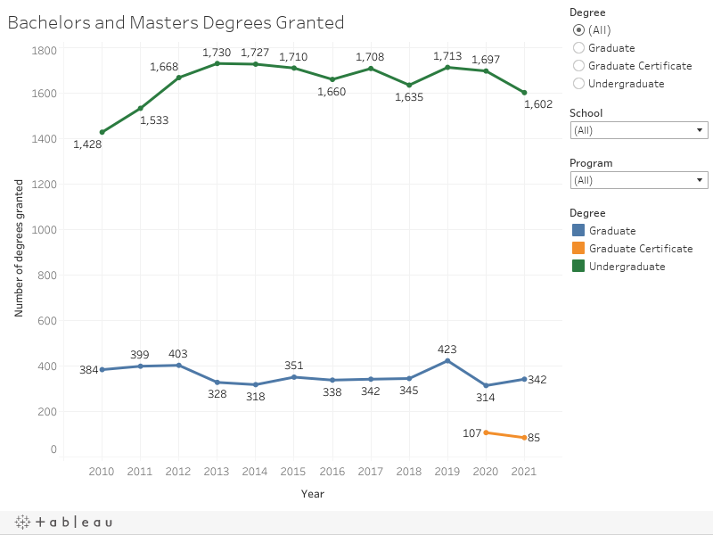 Bachelors and Masters Degrees Granted