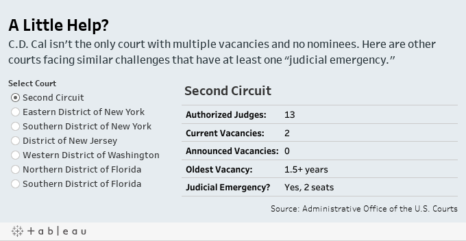 """A Little Help? C.D. Cal isn't the only court with multiple vacancies and no nominees. Here are other courts facing similar challenges that have at least one """"judicial emergency."""""""