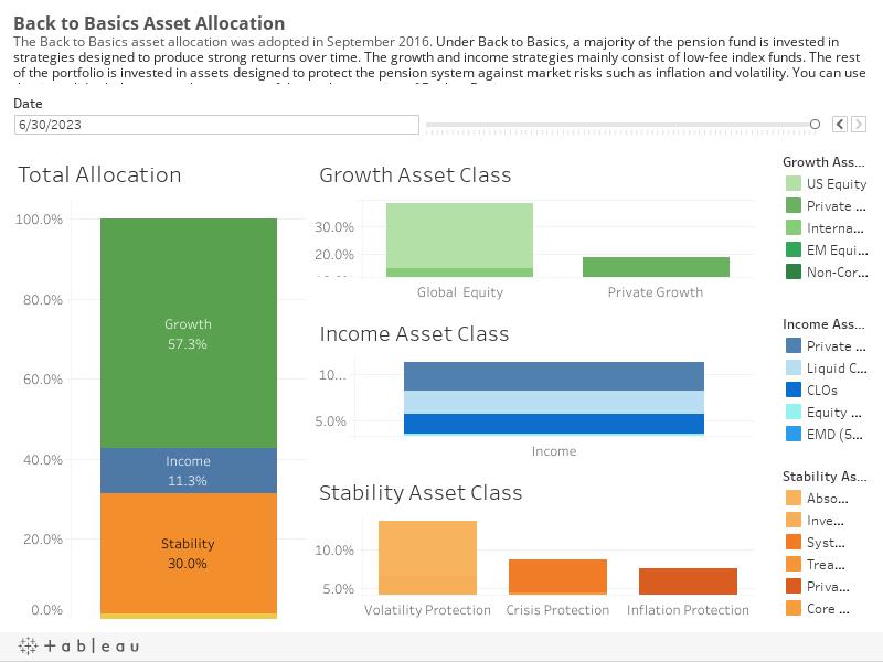 B2B Asset Allocation