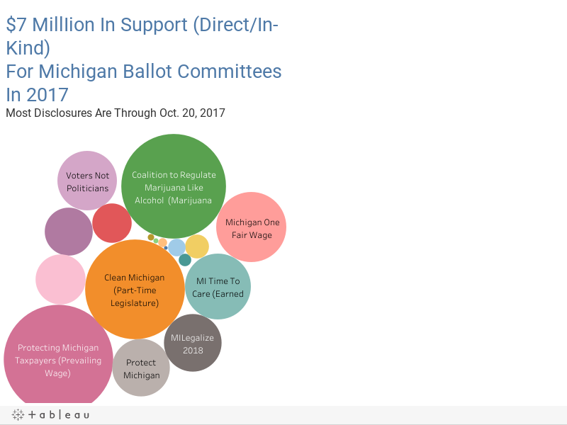 $7 MillIion In Support (Direct/In-Kind)For Michigan Ballot Committees In 2017Most Disclosures Are Through Oct. 20, 2017