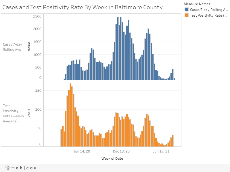 Cases and Test Positivity Rate By Week in Baltimore County