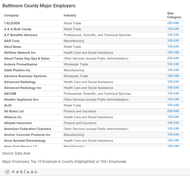Baltimore Major Employers