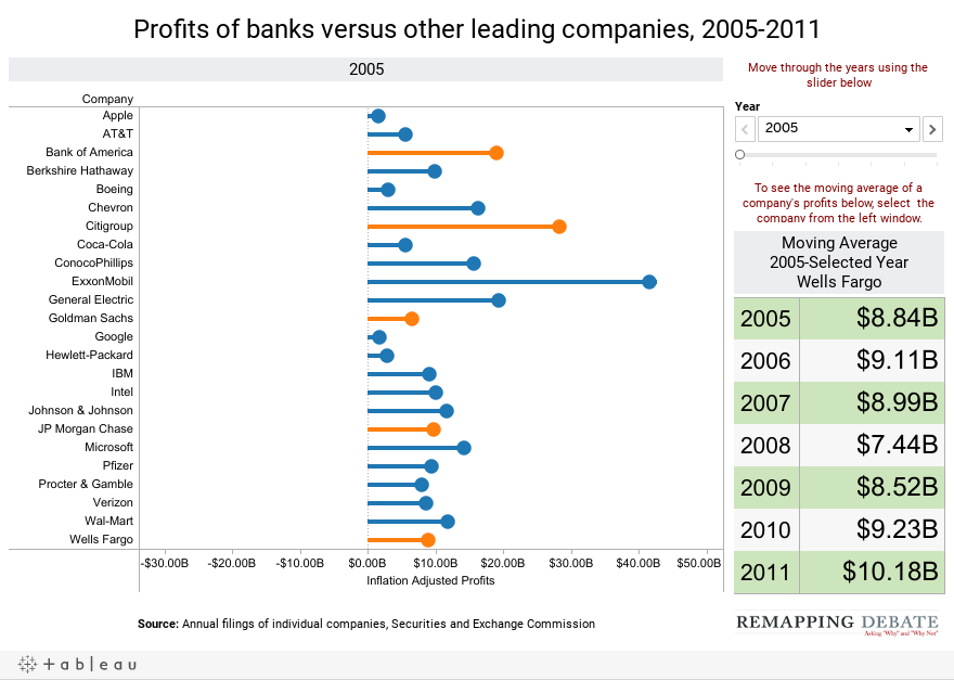 Profits of banks versus other leading companies, 2005-2011