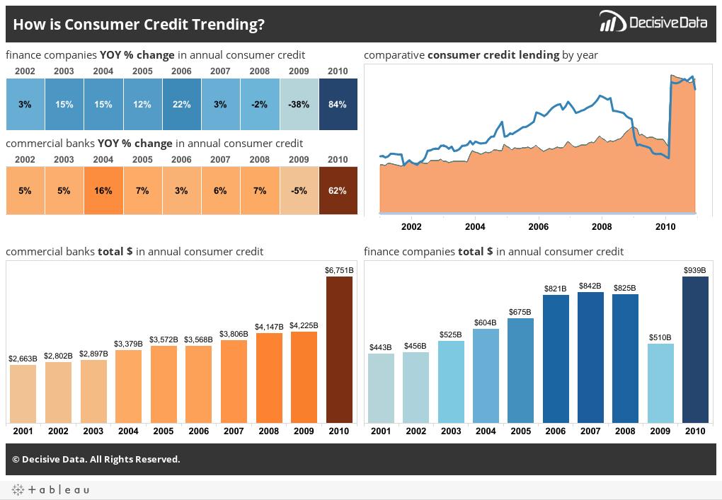 Consumer Credit Trending