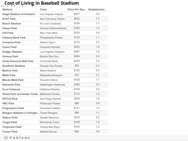 Cost of Living in Baseball Stadium Neighborhoods