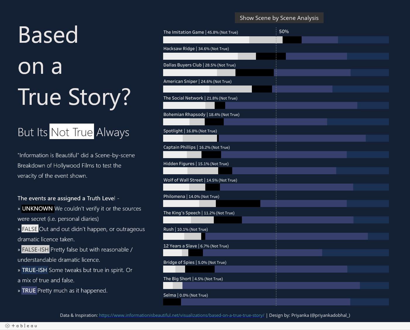 Wykres słupkowy - filmy oparte na faktach