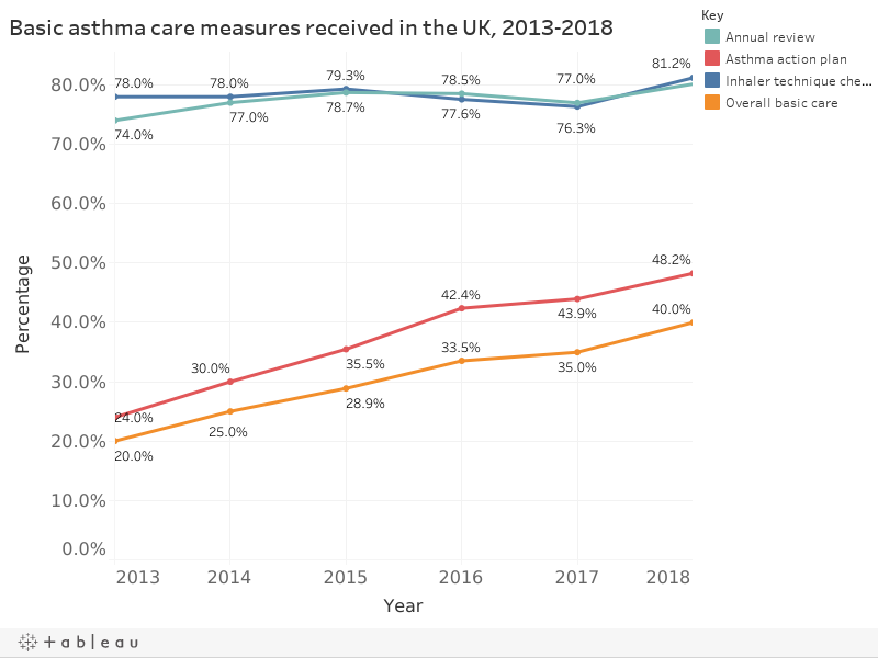 Basic asthma care measures received in the UK, 2013-2017