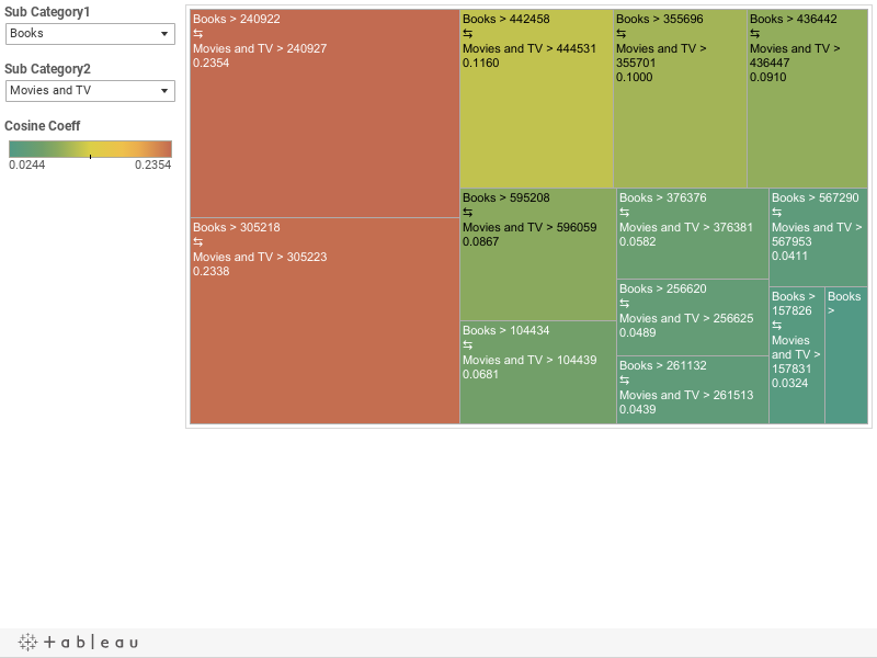 Basket GoodsId TreeMap