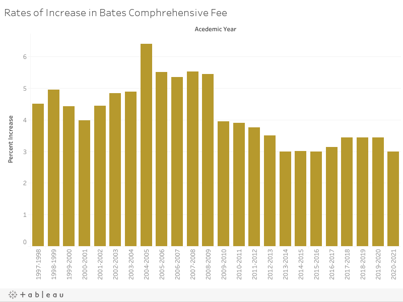 Rates of Increase in Bates Comphrehensive Fee