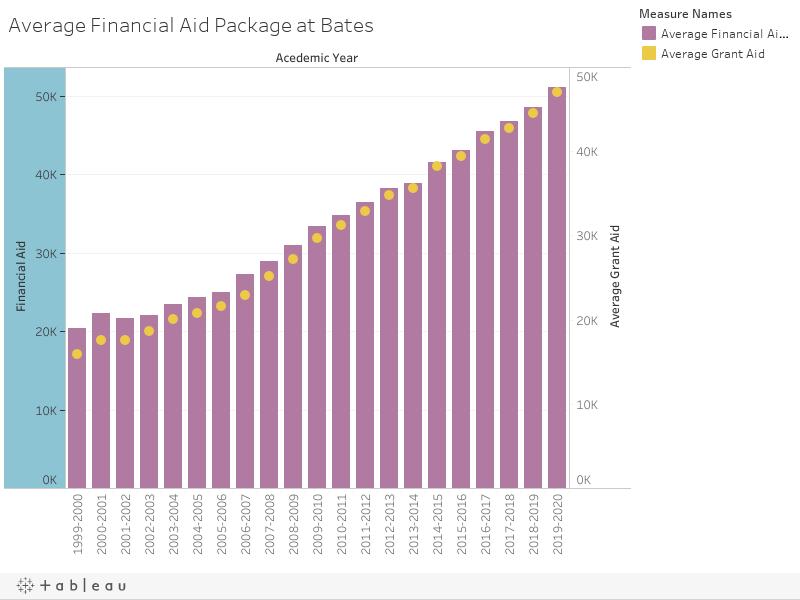 Average Financial Aid Package at Bates