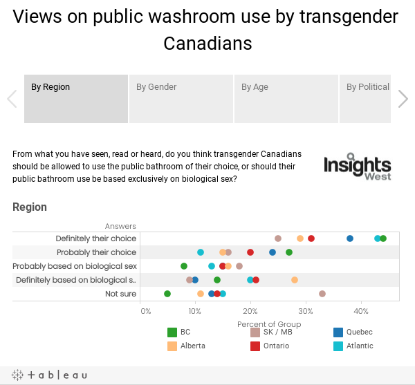 Views on public washroom use by transgender Canadians