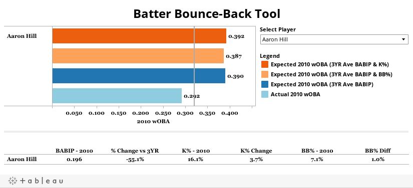 Batter Bounce-Back Tool