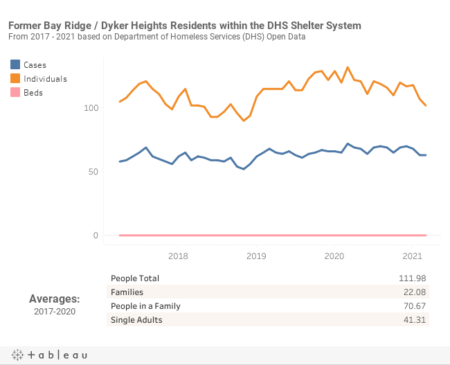 Bay Ridge / Dyker Heights DHS System Data (2)