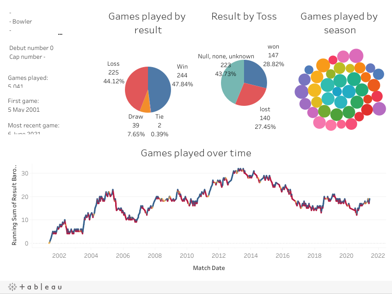 Games Played Dashboard