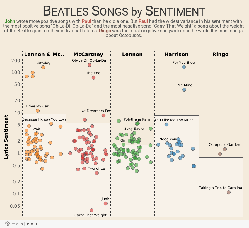 Sentiment by Beatle