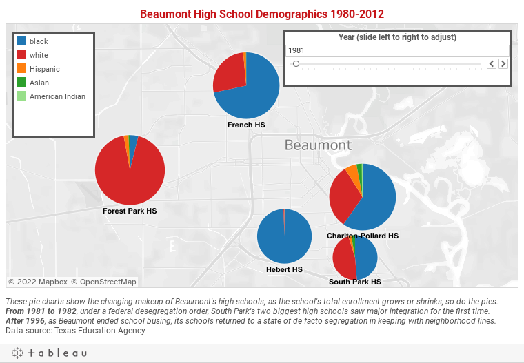 Beaumont ISD's Race to the Bottom
