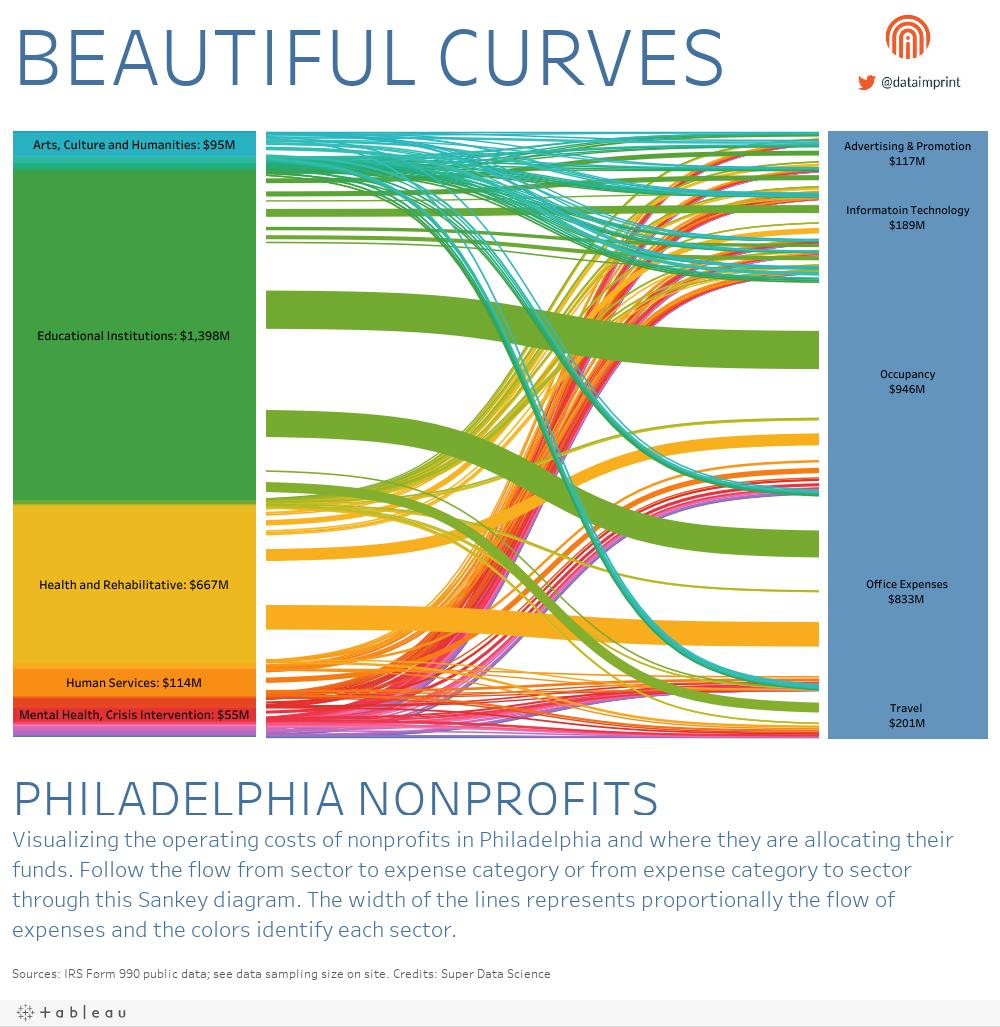 Philadelphia Nonprofits