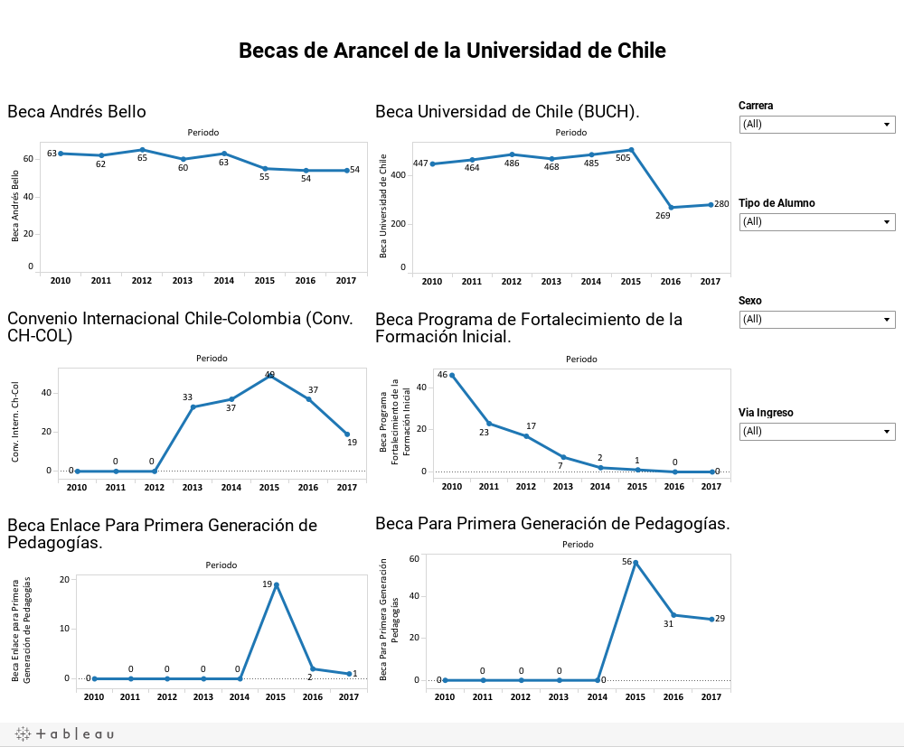 Becas de Arancel de la Universidad de Chile