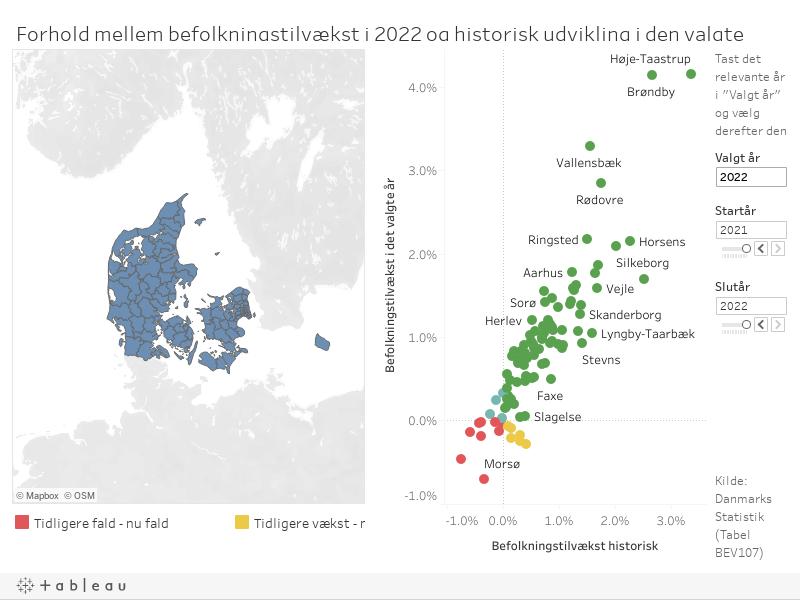 Befolkningsvækst_ift_historik