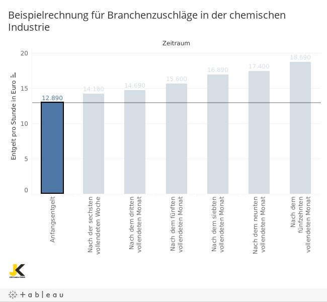 Rechenbeispiel über Branchenzuschläge in der chemischen Industrie