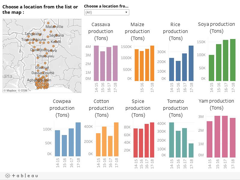 Benin production (Tons)