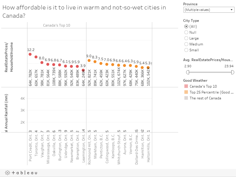 How affordable is it to live in warm and not-so-wet cities in Canada?