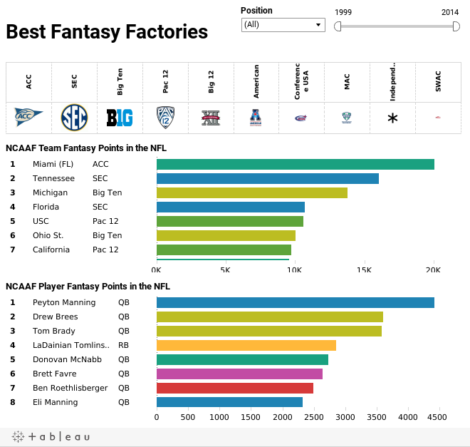 Fantasy Factories