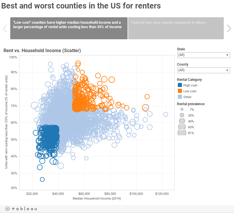 Best and worst counties in the US for renters