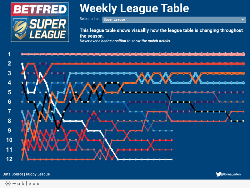 Weekly League Table