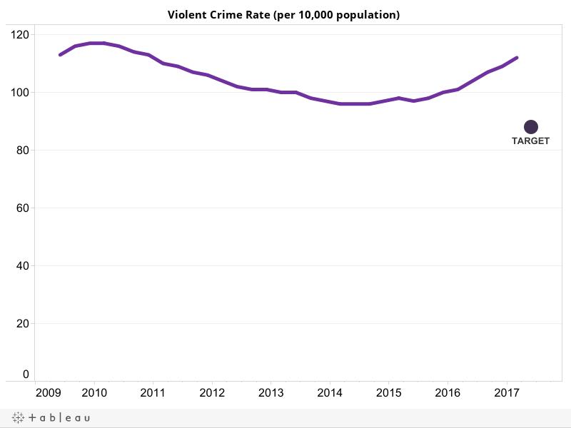Result 7 Violent Crime