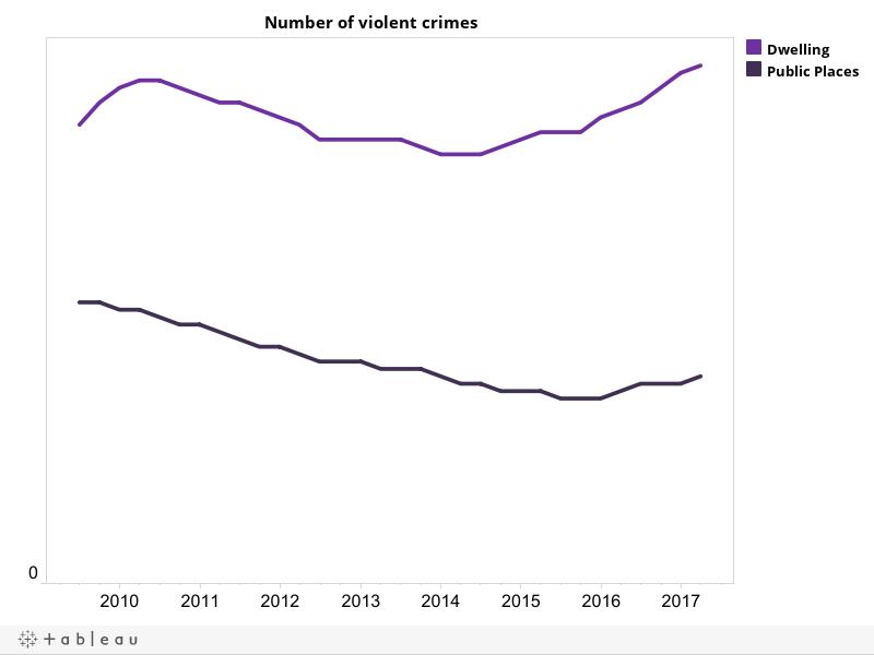 Result 7 Number of violent crimes
