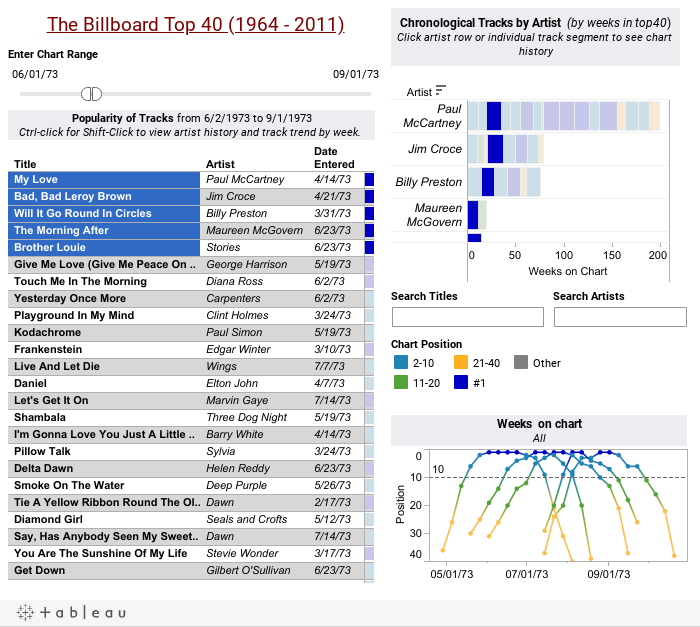 The Billboard Top 40 (1964 - 2011)