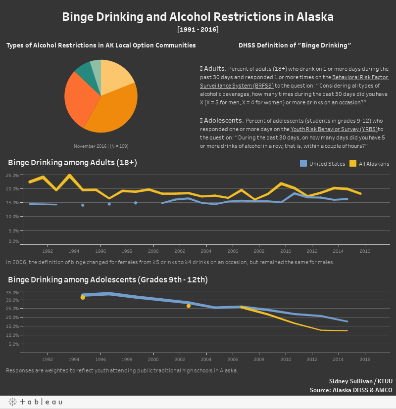 Binge Drinking and Alcohol Restrictions in Alaska[1991 - 2016]