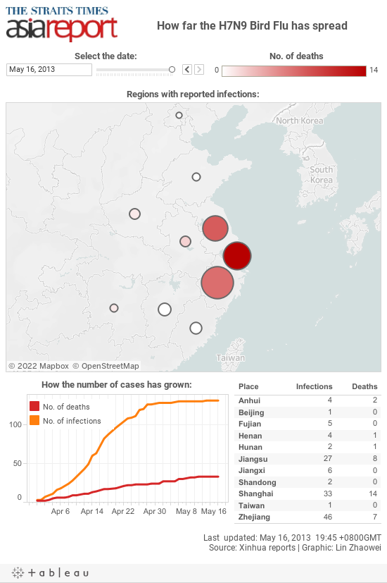 How far the H7N9 Bird Flu has spread