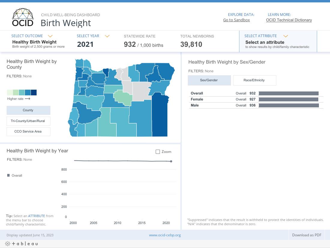 OCID Child Well-being Dashboard _ Birth Weight