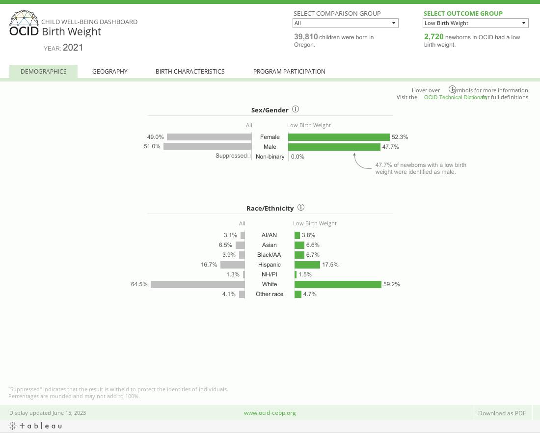 OCID Child Well-being Dashboard _ Birth Weight _ Demographics