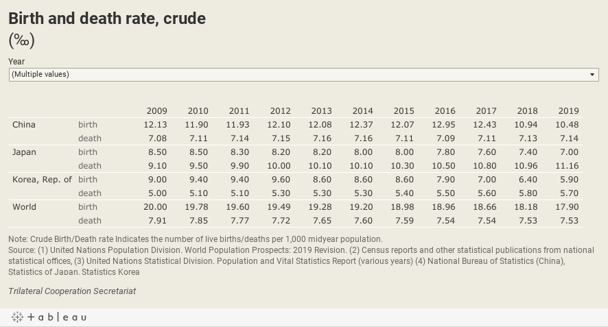 Birth and death rate, crude(‰)